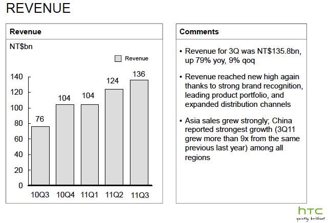Доходы HTC упадут на 23.4%