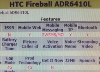 HTC Fireball в списке новинок Verizon