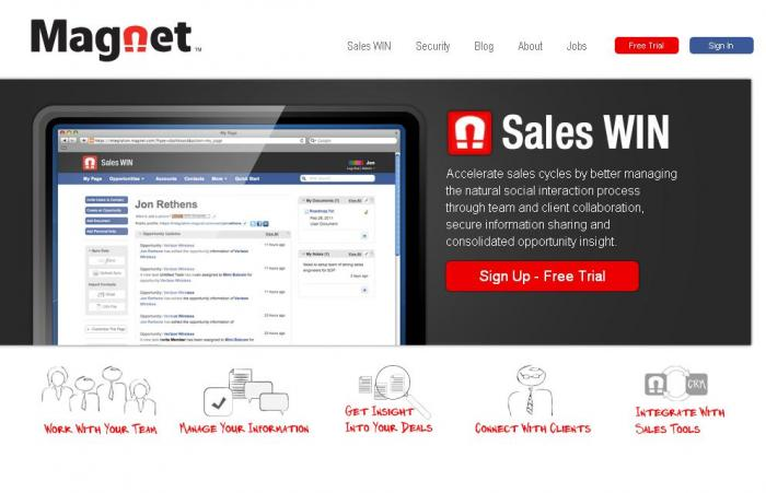 Magnet Systems. Приложение SalesWIN