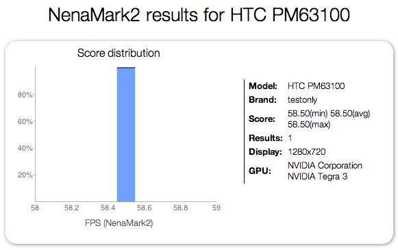Результаты теста NenaMark2