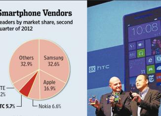 HTC: доходы компании упали на 79%