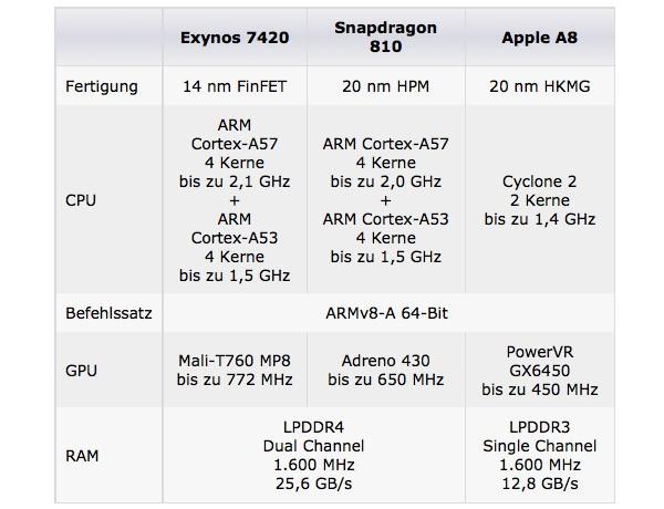 Сравнение производительности Samsung Galaxy S6, HTC One M9 и iPhone 6